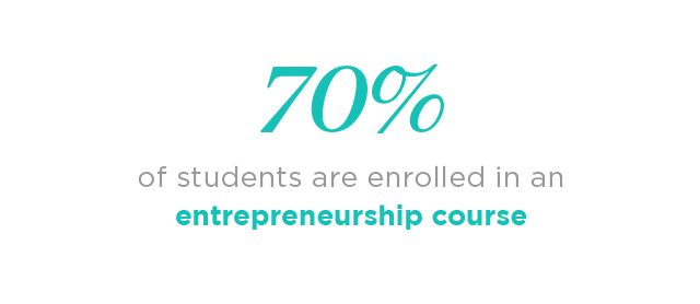 60% of Kellogg students enroll in at least one entrepreneurship course