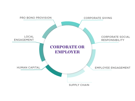 Impact Careers - Corporate or Employer