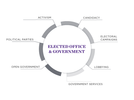 Impact Careers - Elected Office and Government