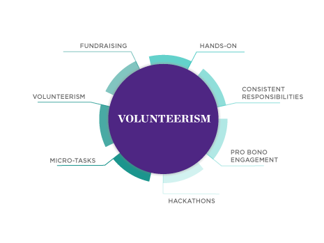 Impact Careers - Volunteerism