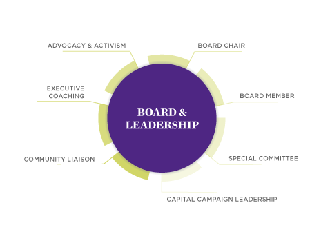 Impact Careers - Board and Leadership