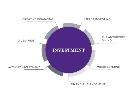 Impact Careers - Investment