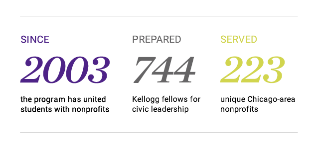 Since 2003, KBF has worked with 223 nonprofits to prepare over 700 students for civic leadership.