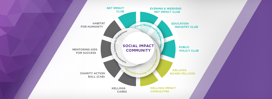 Make your impact by connecting with Social Impact student clubs at Kellogg