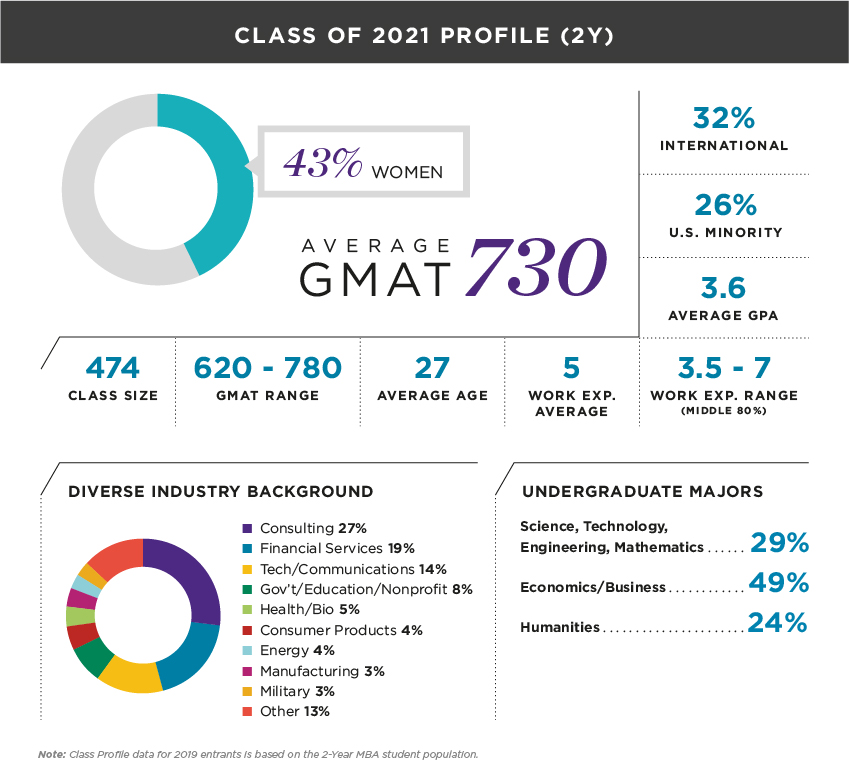 Class of 2020 Profile