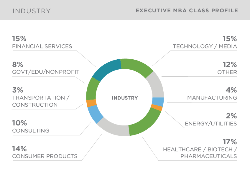kellogg executive mba class profile by industry