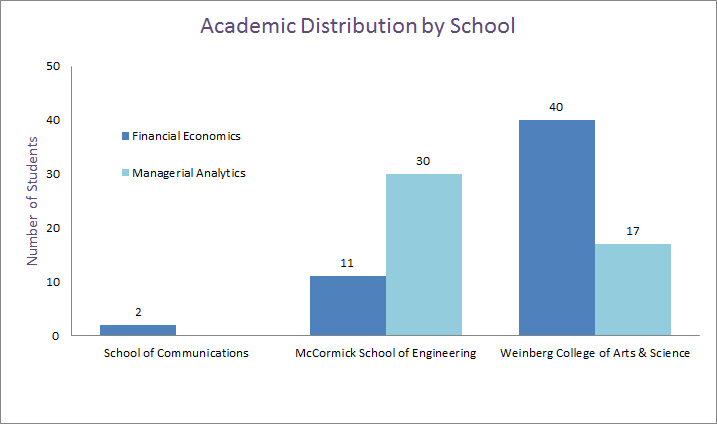 Academic Distribution by School