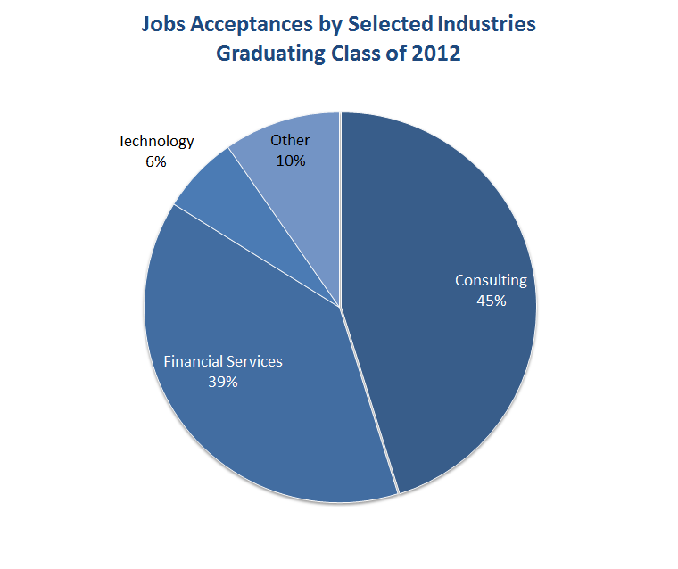 Jobs Accepted by Industry
