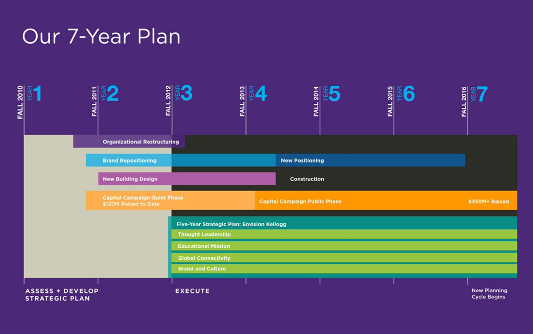 Kellogg School of Management - 7 Year Plan