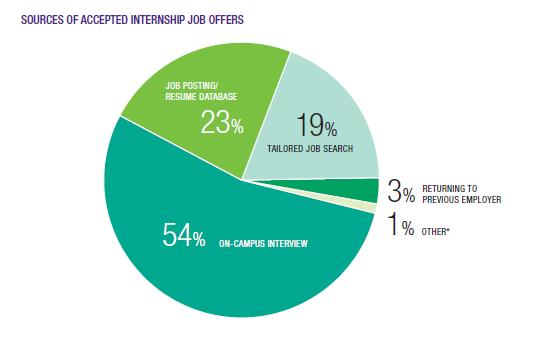 Employment Statistics Career Management Center For