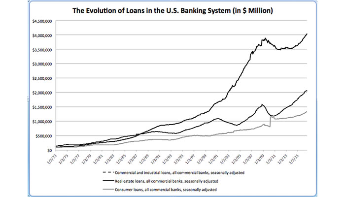 evolution of loans chart