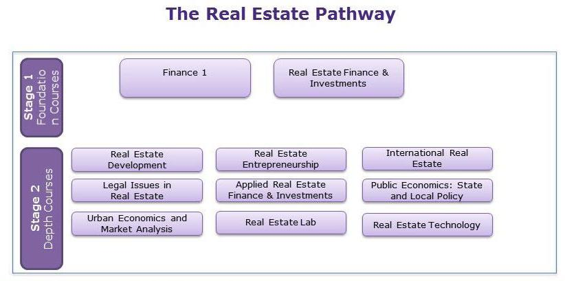 Real Estate Development Management : Program curriculum kellogg real estate