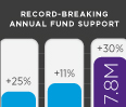 Kellogg Annual Fund