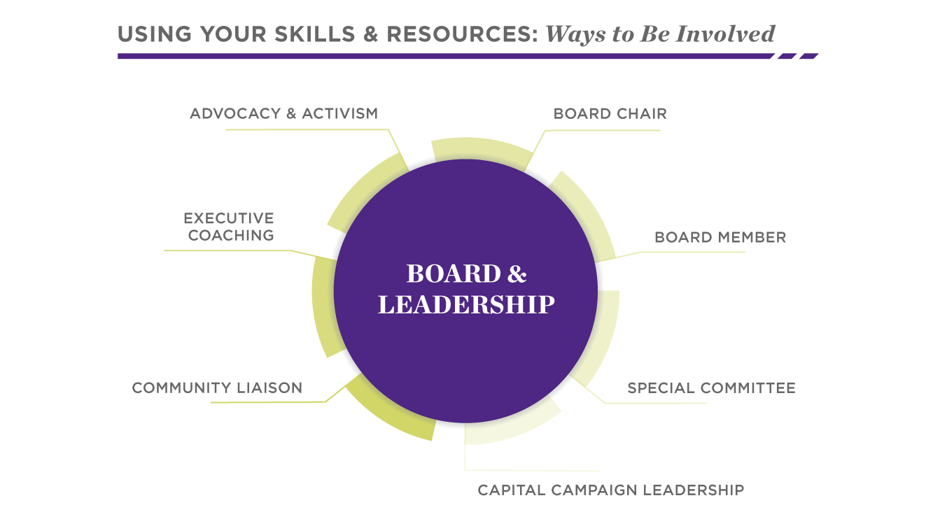 Get Involved through Board & Leadership | Social Impact | Kellogg School