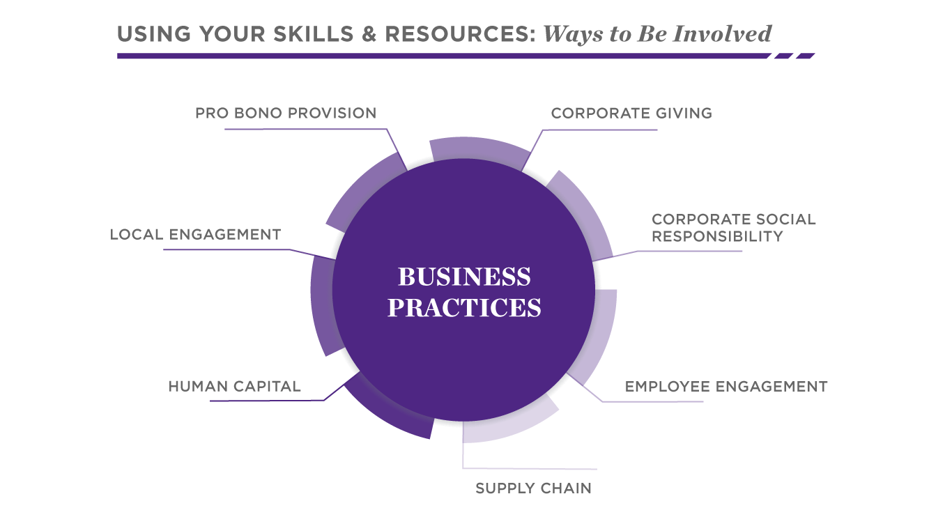 Get Involved through Business Practices | Social Impact | Kellogg School