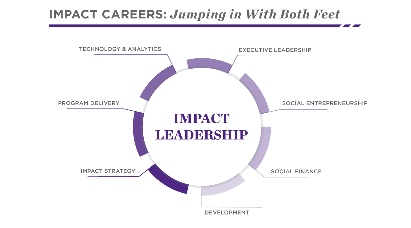 Possible Impact Leadership Careers | Social Impact | Kellogg School
