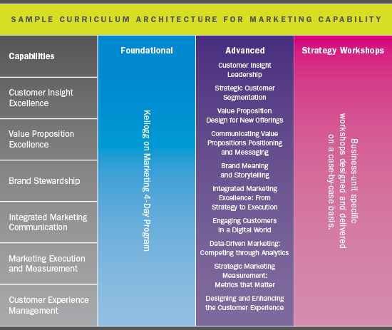 Sample Curriculum Architecture